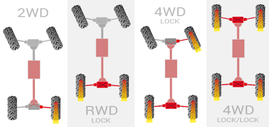 Napęd 4x4 z blokadą przedniego i tylnego dyferencjału (Euro4)